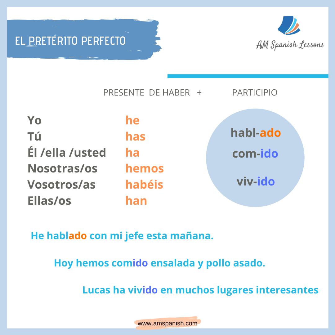 The present perfect in Spanish