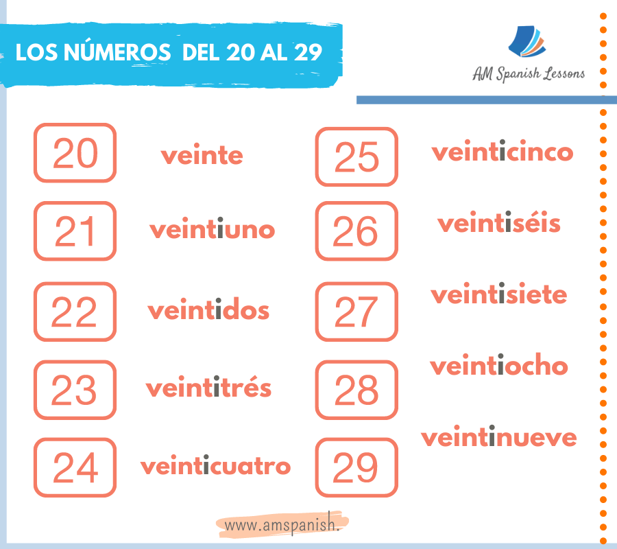 How to say numbers in Spanish